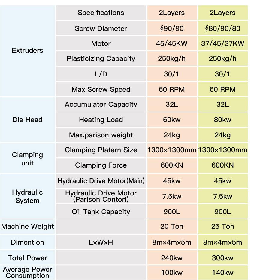 Water Tank Blow Molding Machine Technical Parameter
